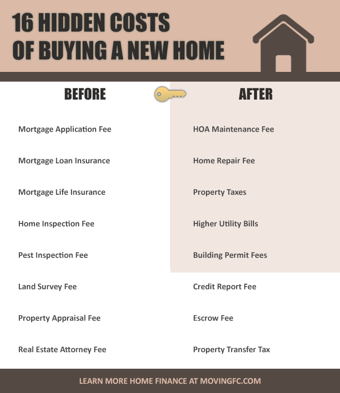 Hidden Costs of Purchasing a New Home Infographic